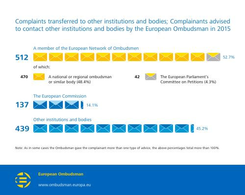 Complaints transferred to other institutions and bodies; Complainants advised to contact other institutions and bodies by the European Ombudsman in 2015