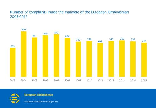 Number of complaints inside the mandate of the European Ombudsman 2003-2015