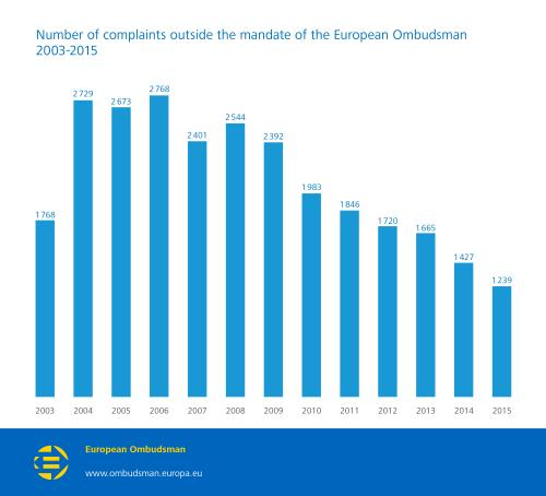 Number of complaints outside the mandate of the European Ombudsman 2003-2015