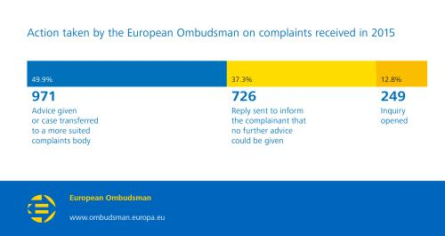Action taken by the European Ombudsman on complaints received in 2015