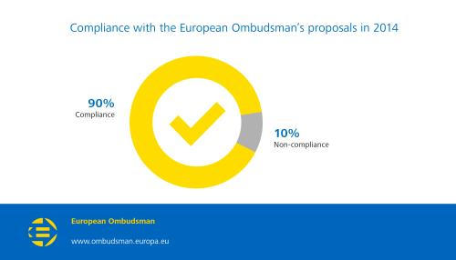 Compliance with the European Ombudsman's proposals in 2014