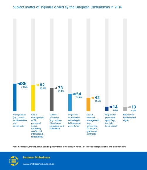 Subject matter of inquiries closed by the European Ombudsman in 2016