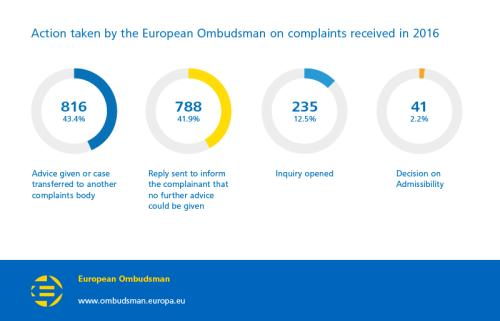 Action taken by the European Ombudsman on complaints received in 2016