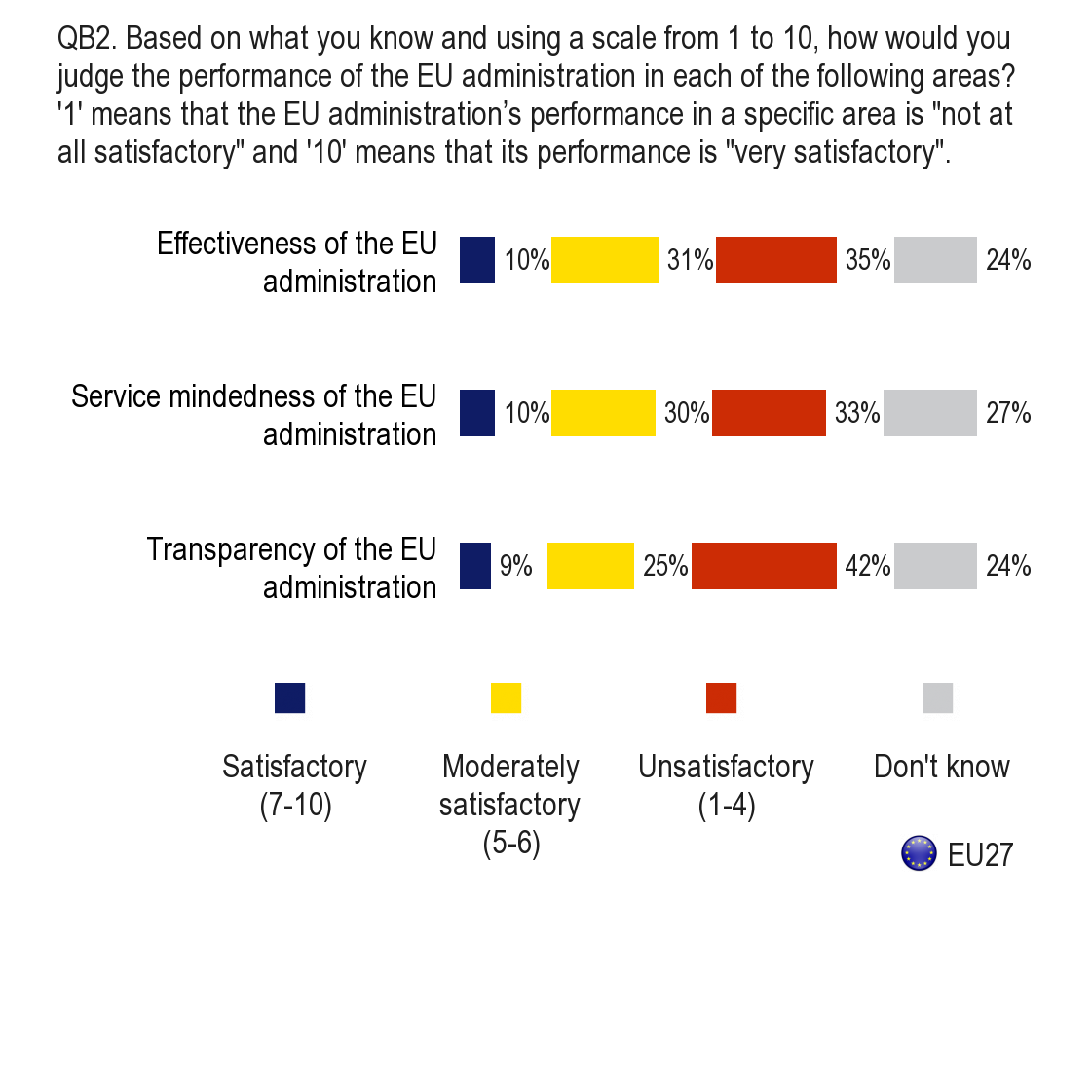 QB2. Based on what you know and using a scale from 1 to 10, how would you judge the performance of the EU administration in each of the following areas?