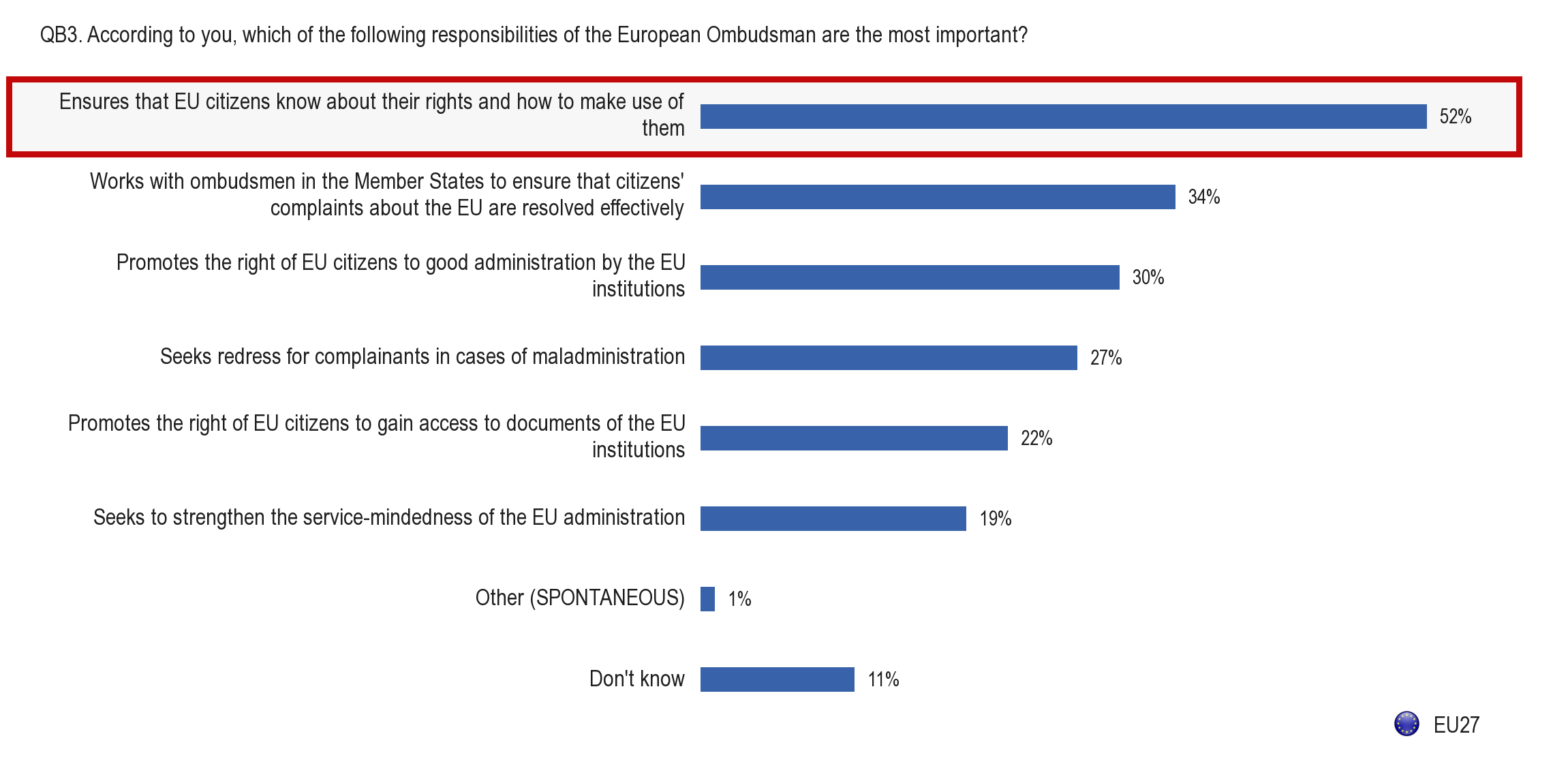 QB3. According to you, which of the following responsibilities of the European Ombudsman are the most important?