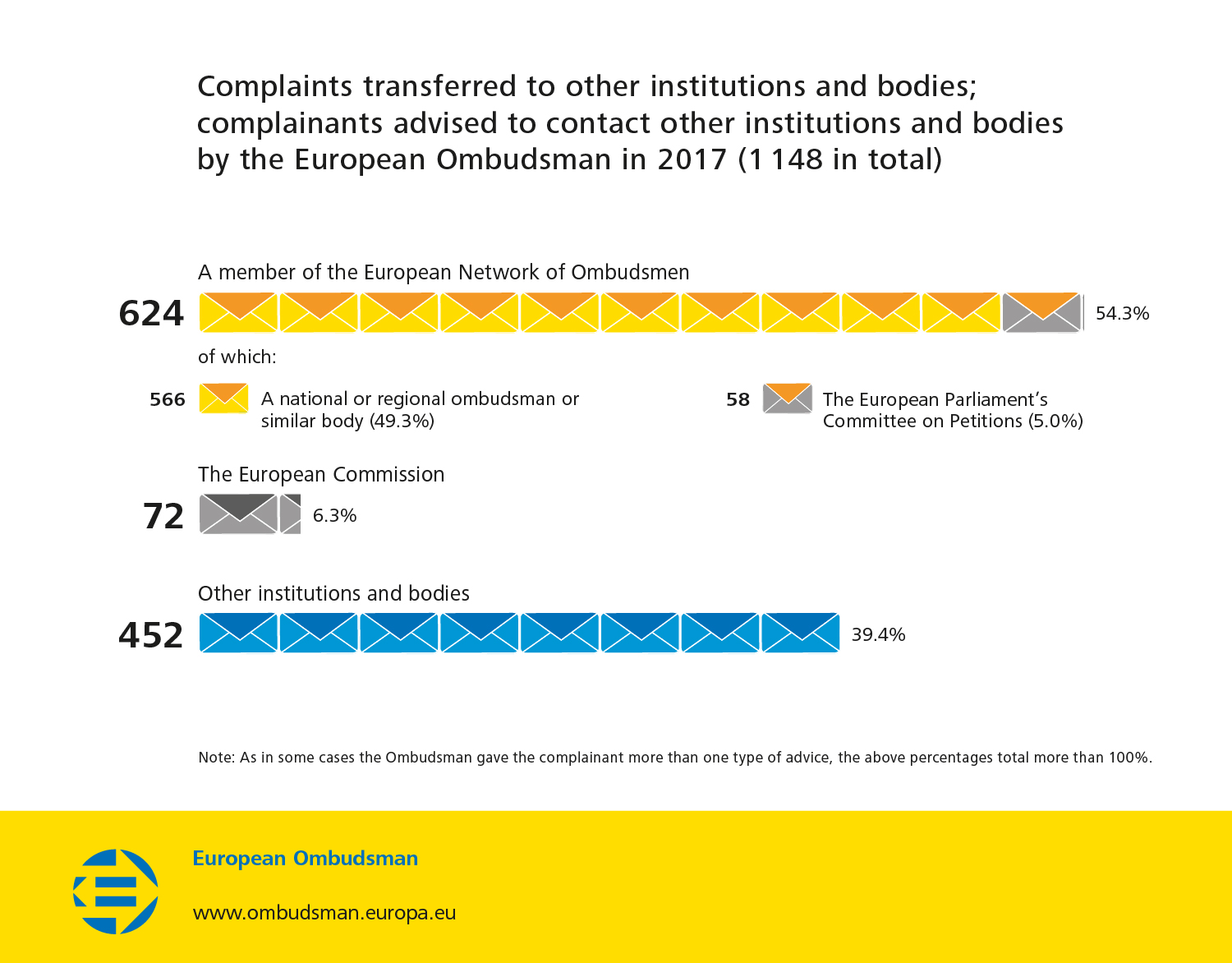 Complaints transferred to other institutions and bodies; complainants advised to contact other institutions and bodies by the European Ombudsman in 2017 (1 148 in total)