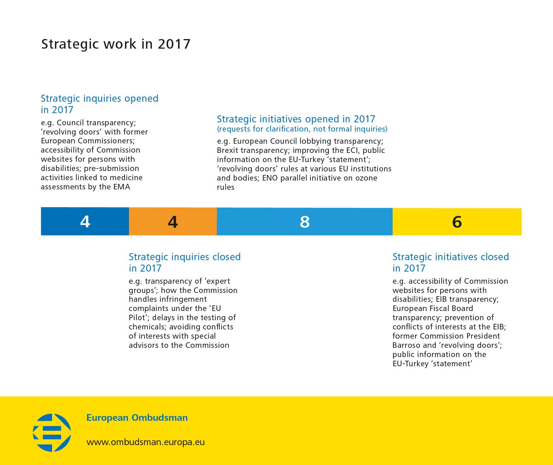 Strategic work in 2017