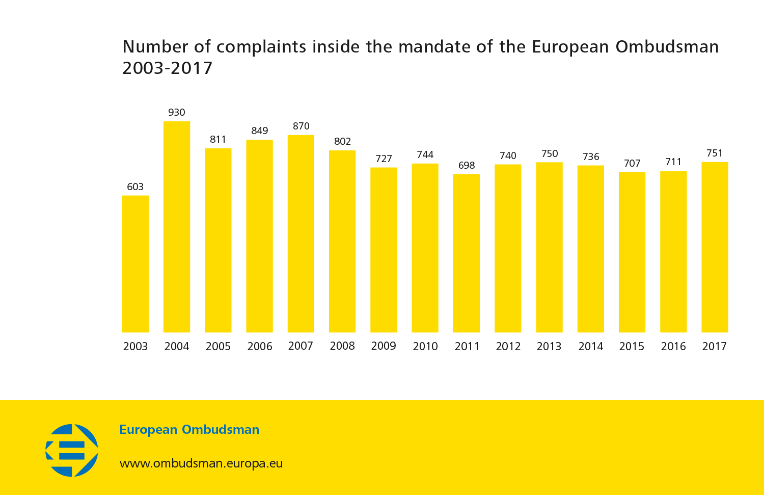 Number of complaints inside the mandate of the European Ombudsman 2003-2017