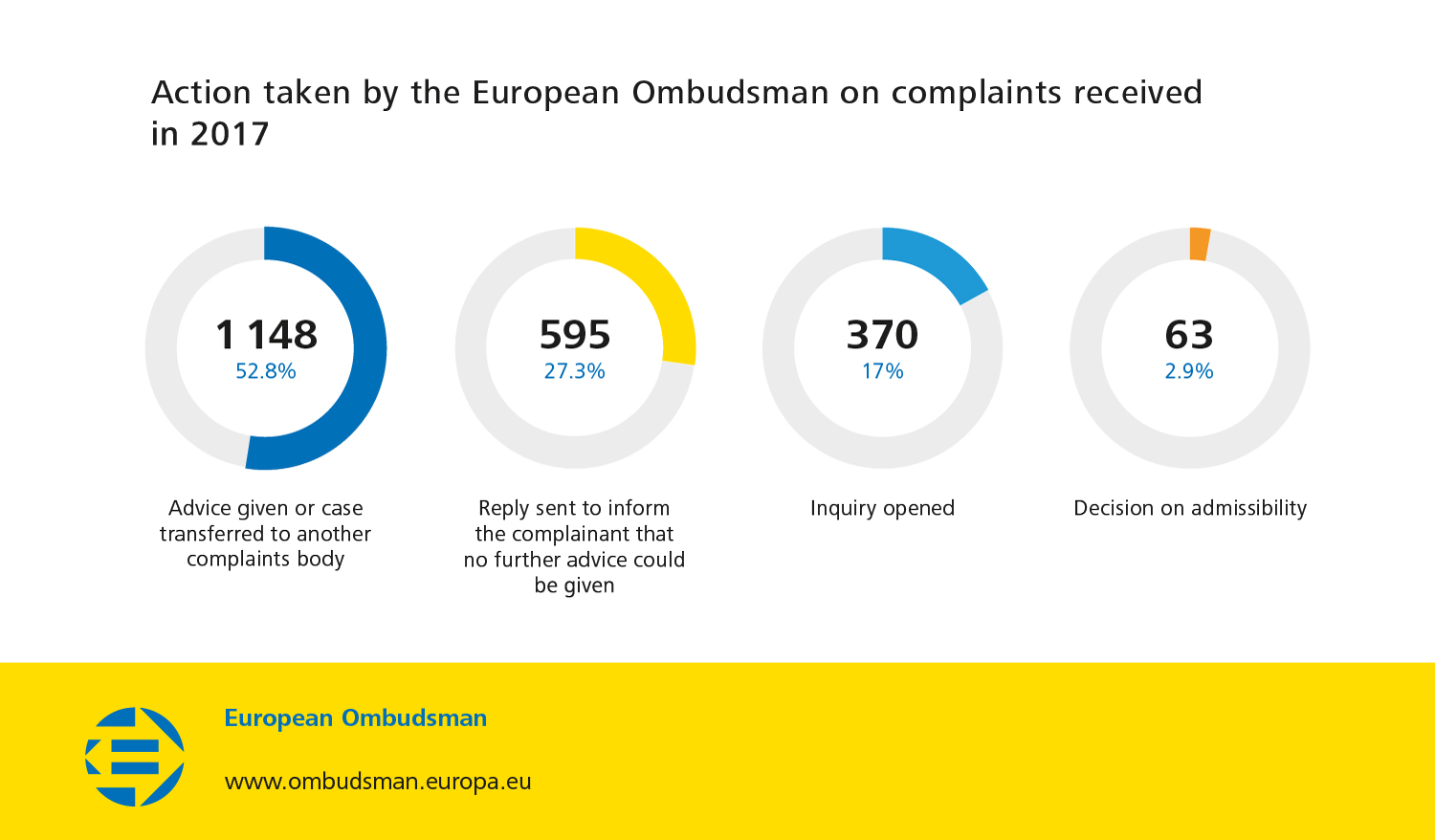 Action taken by the European Ombudsman on complaints received in 2017