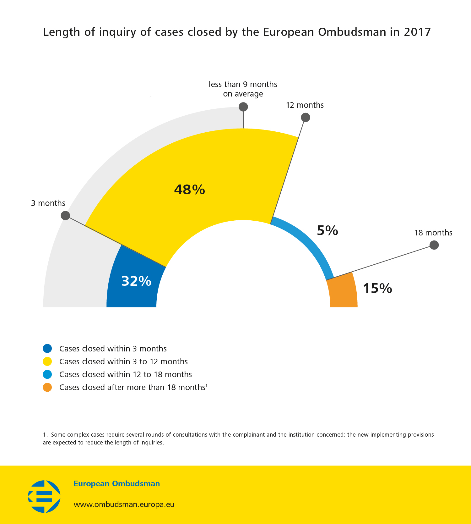 Length of inquiry of cases closed by the European Ombudsman in 2017