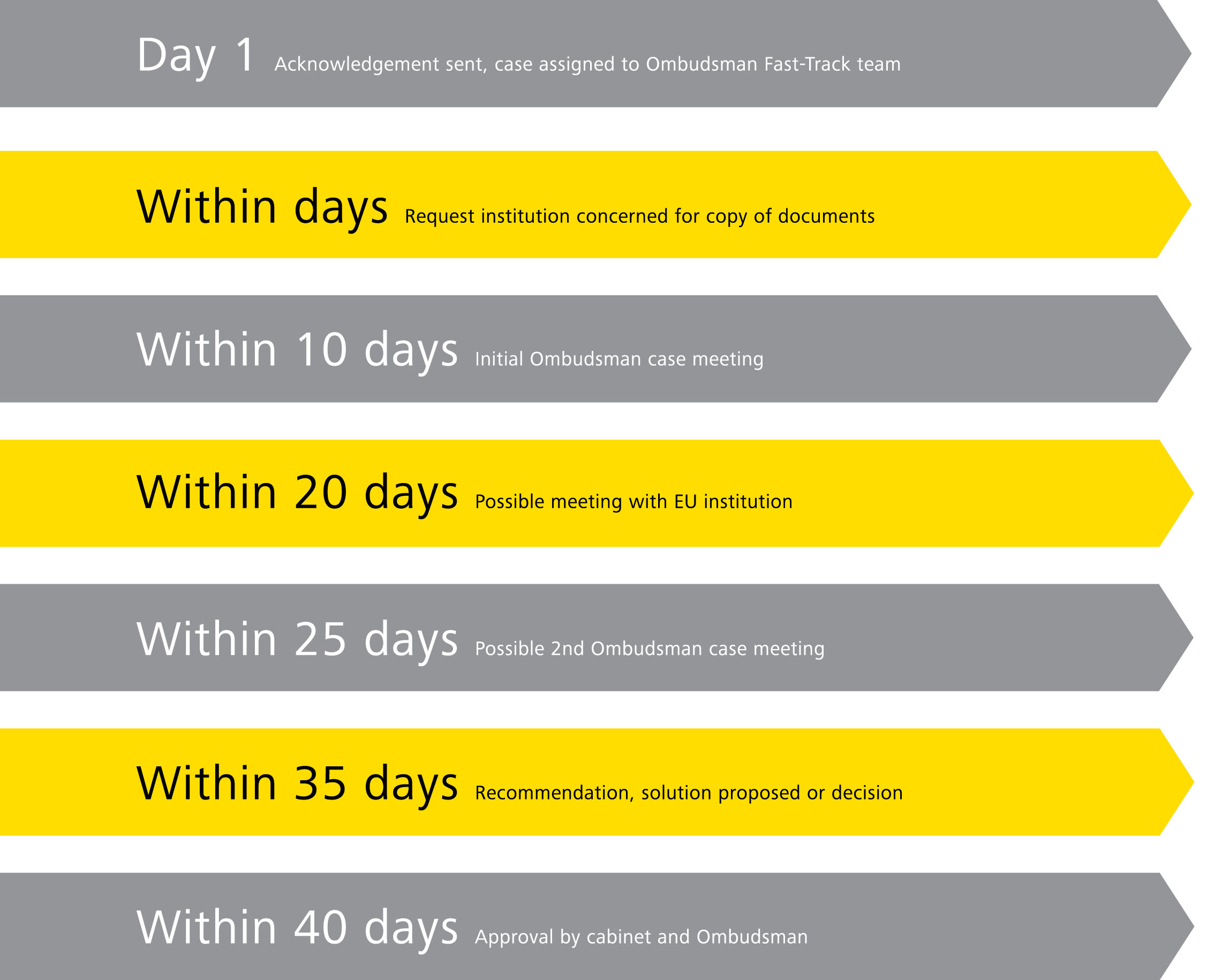 Access to documents complaints – Fast-Track timeline targets