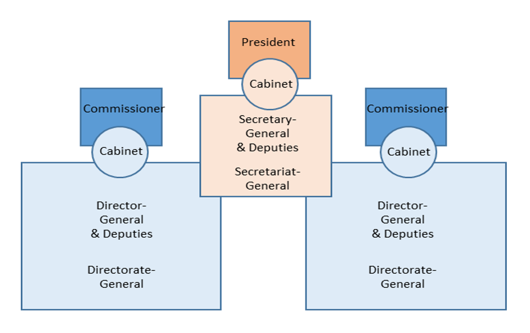 Structure of the Commission services