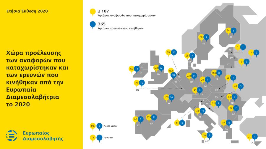 Χώρα προέλευσης των αναφορών που καταχωρίστηκαν και των ερευνών που κινήθηκαν από την Ευρωπαία Διαμεσολαβήτρια το 2020