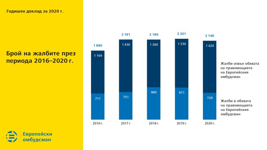 Брой на жалбите през периода 2016-2020г.