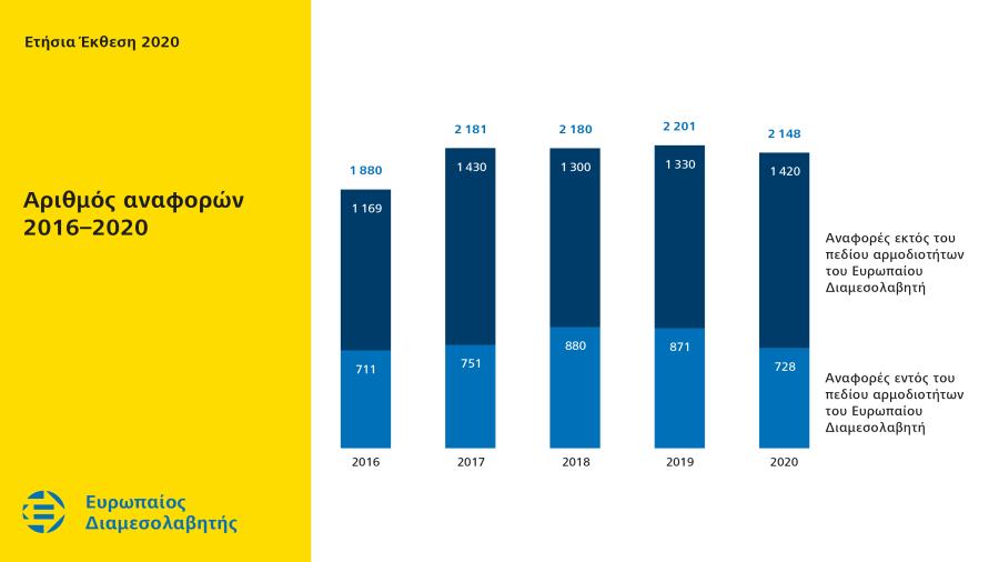 Αριθμός αναφορών 2016–2020