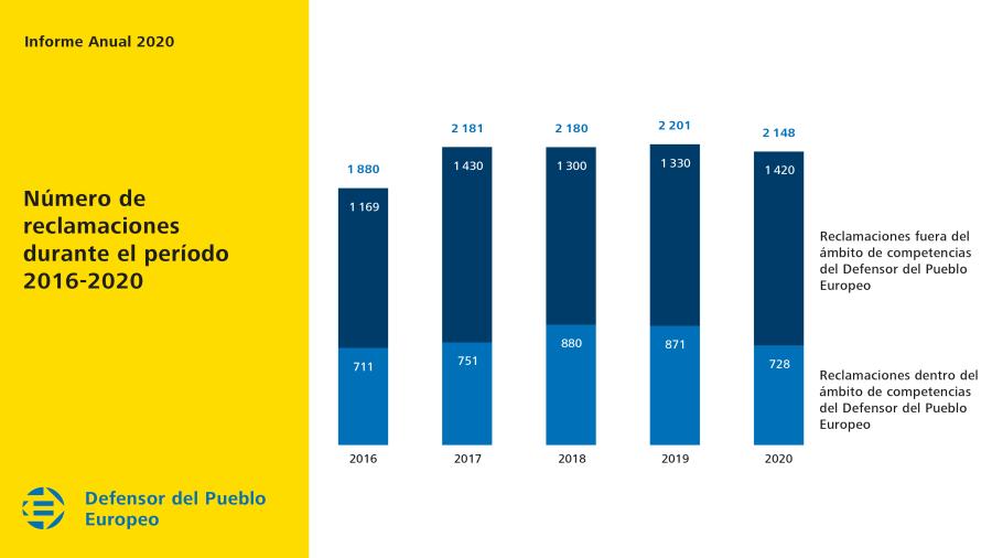 Número de reclamaciones durante el período 2016-2020