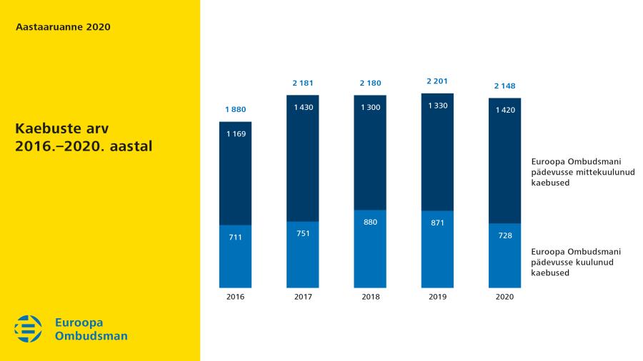 Kaebuste arv 2016.–2020. aastal
