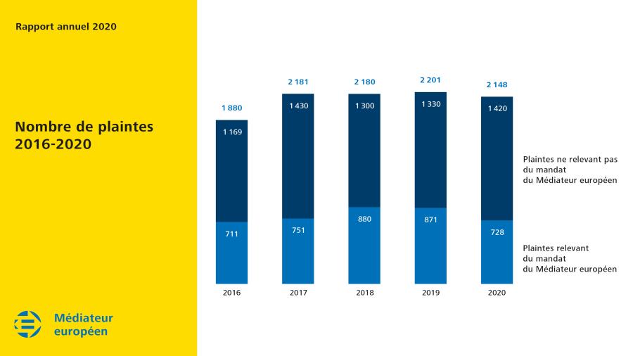 Nombre de plaintes entre 2016 et 2020