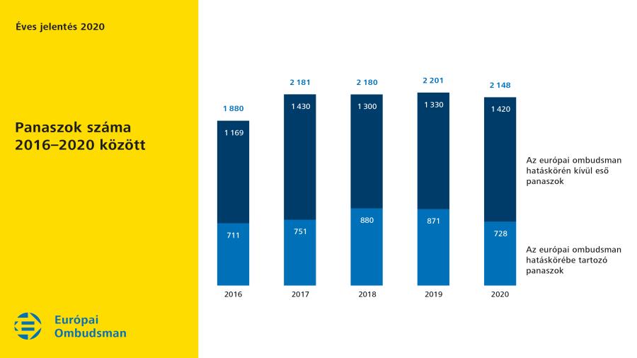 Panaszok száma 2016–2020 között