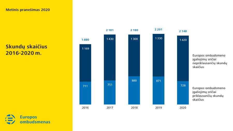 Skundų skaičius 2016-2020 m.