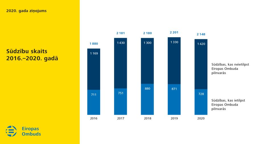 Sūdzību skaits 2016.–2020. gadā