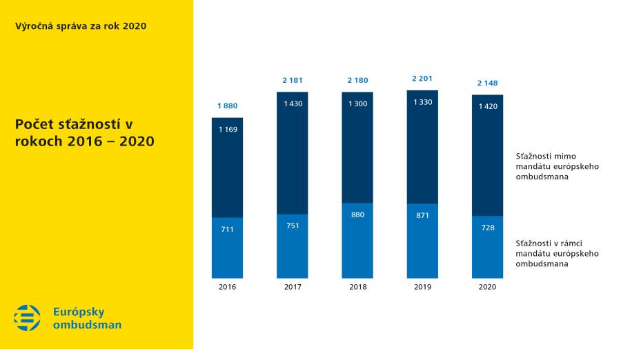 Počet sťažností vrokoch 2016–2020