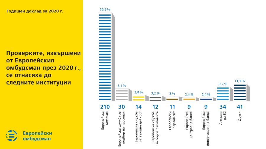 Проверките, извършени от Европейския омбудсман през 2020 г., се отнасяха до следните институции