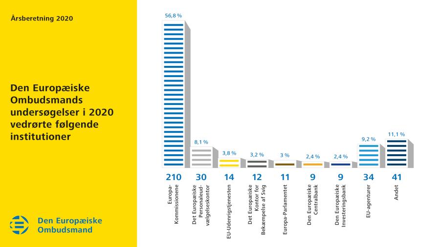 Den Europæiske Ombudsmands undersøgelser i 2020 vedrørte følgende institutioner