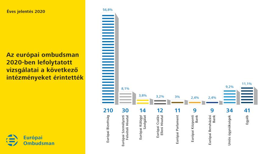 Az európai ombudsman 2020-ban lefolytatott vizsgálatai a következő intézményeket érintették