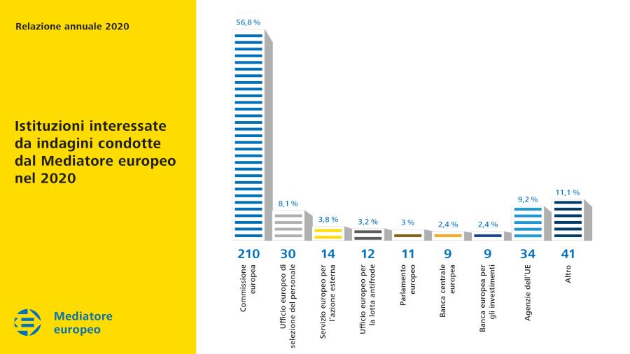 Istituzioni interessate da indagini condotte dal Mediatore europeo nel 2020