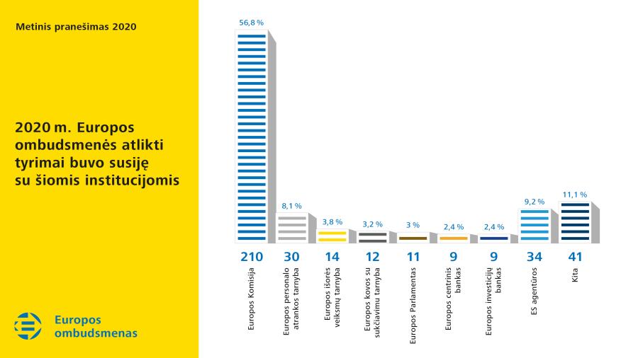 2020 m. Europos ombudsmenės atlikti tyrimai buvo susiję su šiomis institucijomis