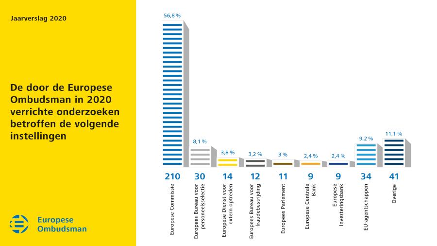 De door de Europese Ombudsman in 2020 verrichte onderzoeken betroffen de volgende instellingen