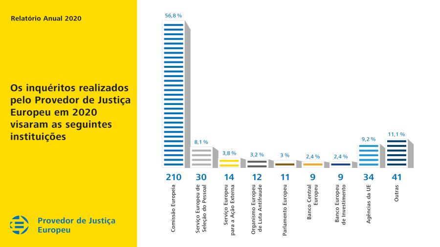 Os inquéritos realizados pelo Provedor de Justiça Europeu em 2020 visaram as seguintes instituições