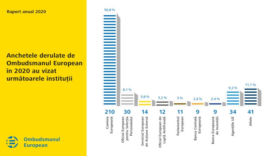 Anchetele derulate de Ombudsmanul European în 2020 au vizat următoarele instituții
