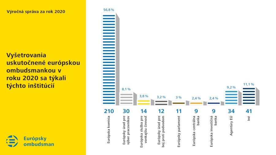 Vyšetrovania uskutočnené európskou ombudsmankou v roku 2020 sa týkali týchto inštitúcií