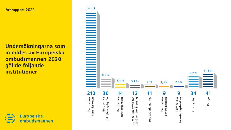 Undersökningarna som inleddes av Europeiska ombudsmannen 2020 gällde följande institutioner