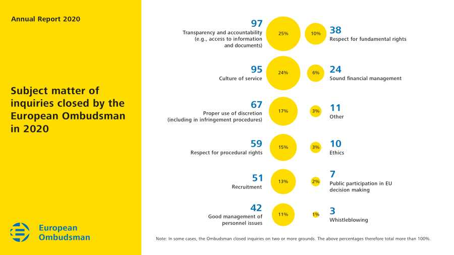 Subject matter of inquiries closed by the European Ombudsman in 2020