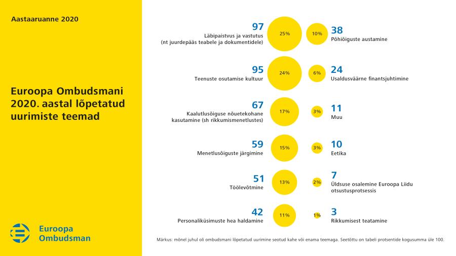 Euroopa Ombudsmani poolt 2020.aastal lõpetatud uurimiste teemad