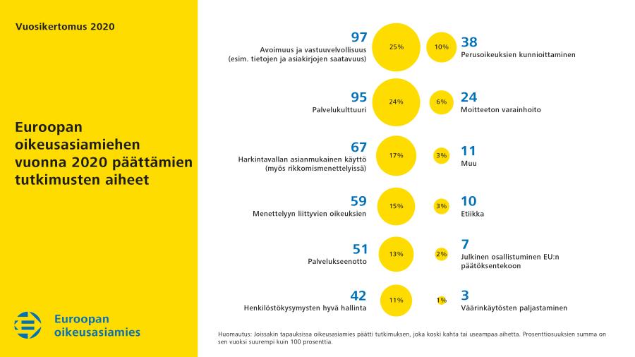 Euroopan oikeusasiamiehen vuonna 2020 päättämien tutkimusten aiheet