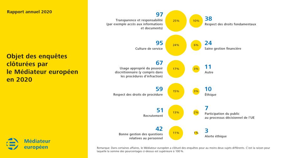 Objet des enquêtes clôturées par le Médiateur européen en 2020