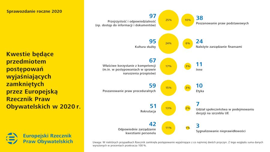 Kwestie będące przedmiotem postępowań wyjaśniających zamkniętych przez Europejską Rzecznik Praw Obywatelskich w2020r.