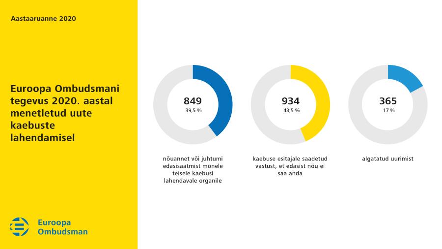 Euroopa Ombudsmani tegevus 2020.aastal menetletud uute kaebuste lahendamisel