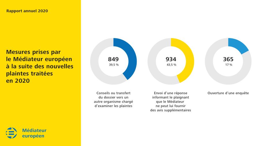 Mesures prises par le Médiateur européen à la suite des nouvelles plaintes traitées en 2020