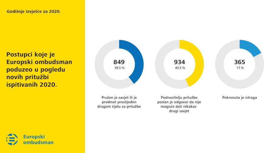 Postupci koje je Europski ombudsman poduzeo u pogledu novih pritužbi ispitivanih 2020.