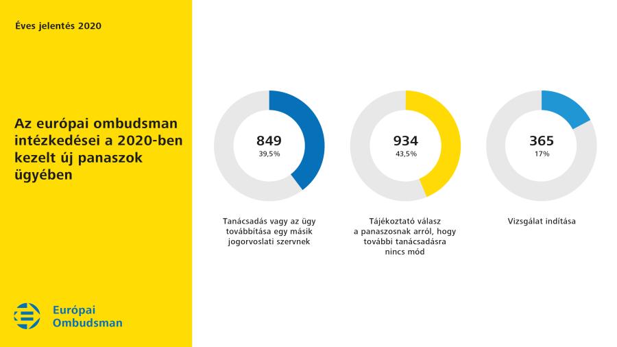 Az európai ombudsman intézkedései a 2020-ban kezelt új panaszok ügyében