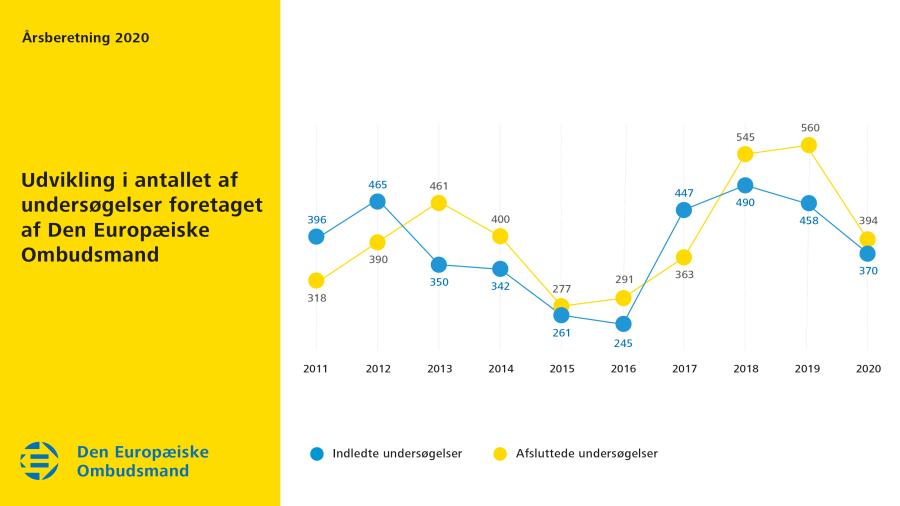 Udvikling i antallet af undersøgelser foretaget af Den Europæiske Ombudsmand i 2020