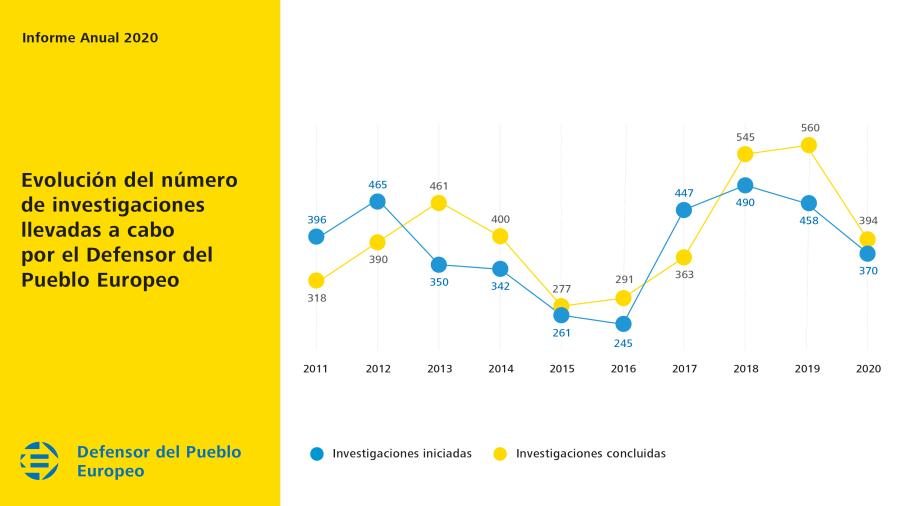 Evolución del número de investigaciones llevadas a cabo por el Defensor del Pueblo Europeo