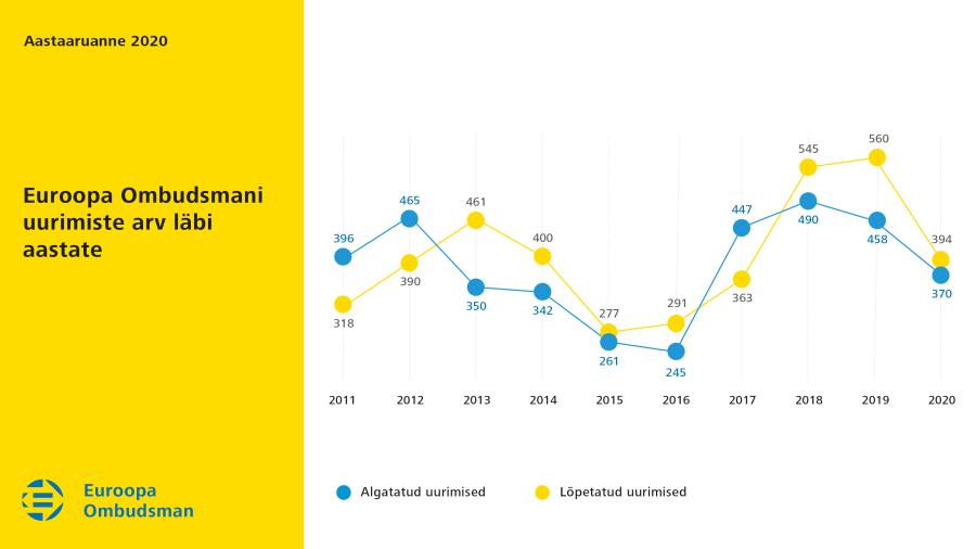 Euroopa Ombudsmani uurimiste arvu muutus 2020.aastal