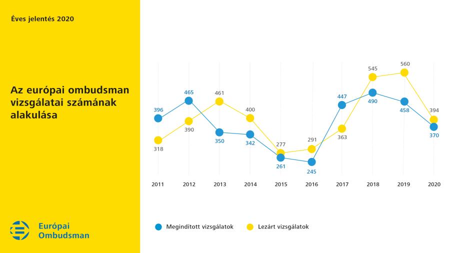 Az európai ombudsman vizsgálatai számának alakulása 2020-ban