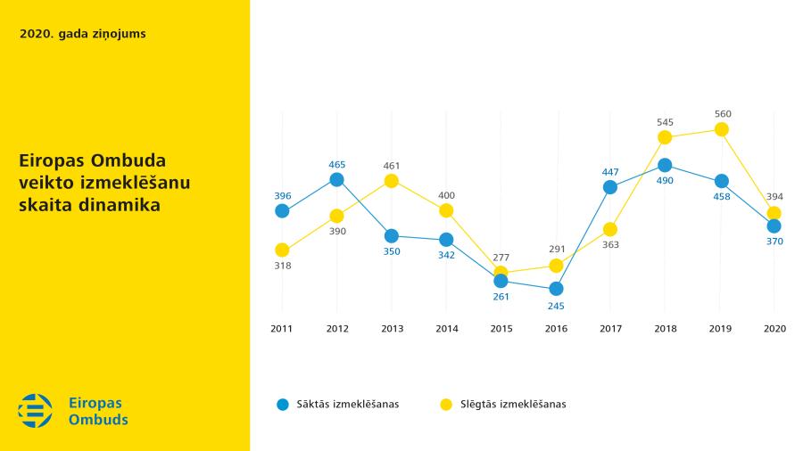 Eiropas Ombuda veikto izmeklēšanu skaita dinamika